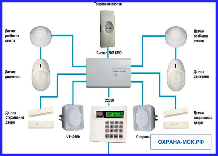 Охранная сигнализация для дома gsm